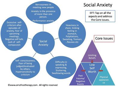 Research on social anxiety disorder continues to escalate